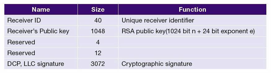 HDCP-Certificate