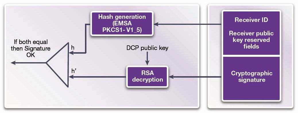 HDCP-signature-verif-AKE
