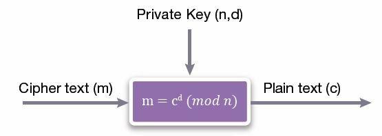 RSA-Decryption