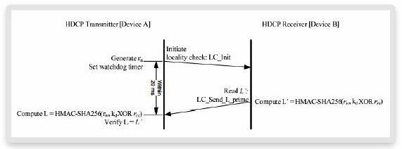HDCP-Locality