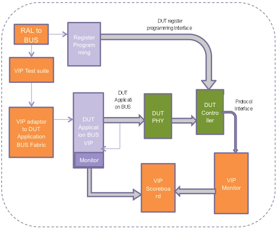 Synopsys-MIPI-compliance-test-suite