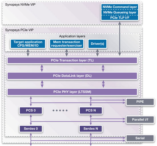 The Synopsys NVMe VIP: A High Level View – VIP Central
