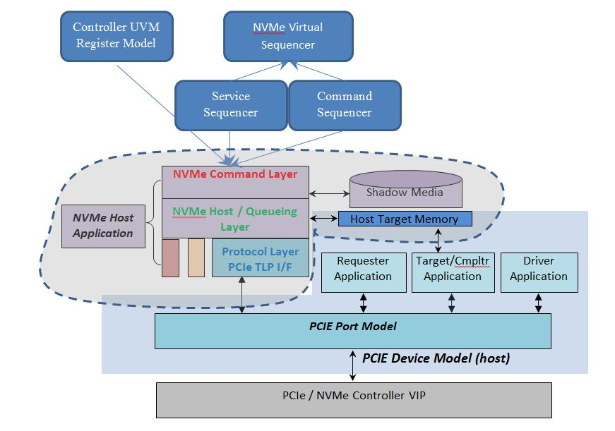 NVMe VIP Architecture: Host Features – VIP Central