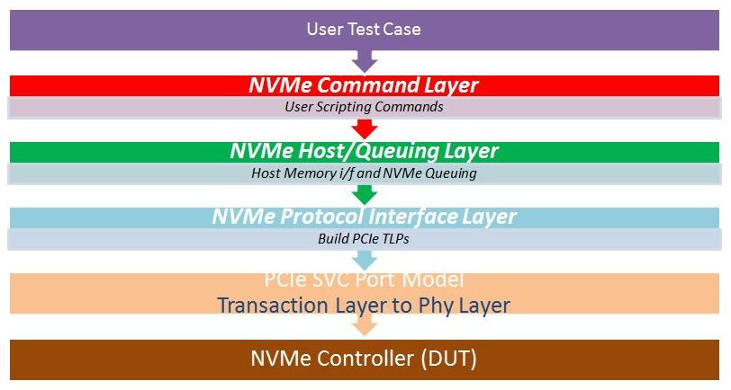 NVMe-layers