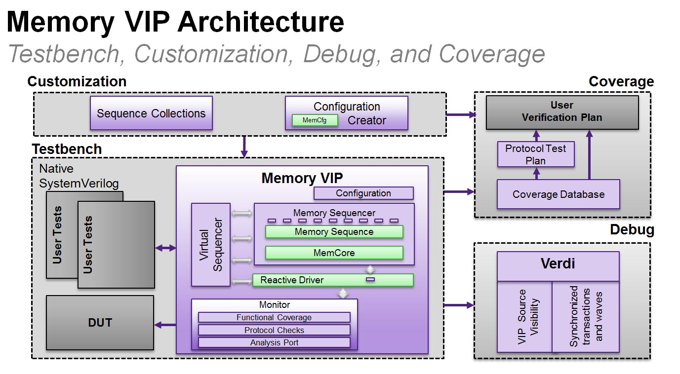 Memory-VIP-Architecture