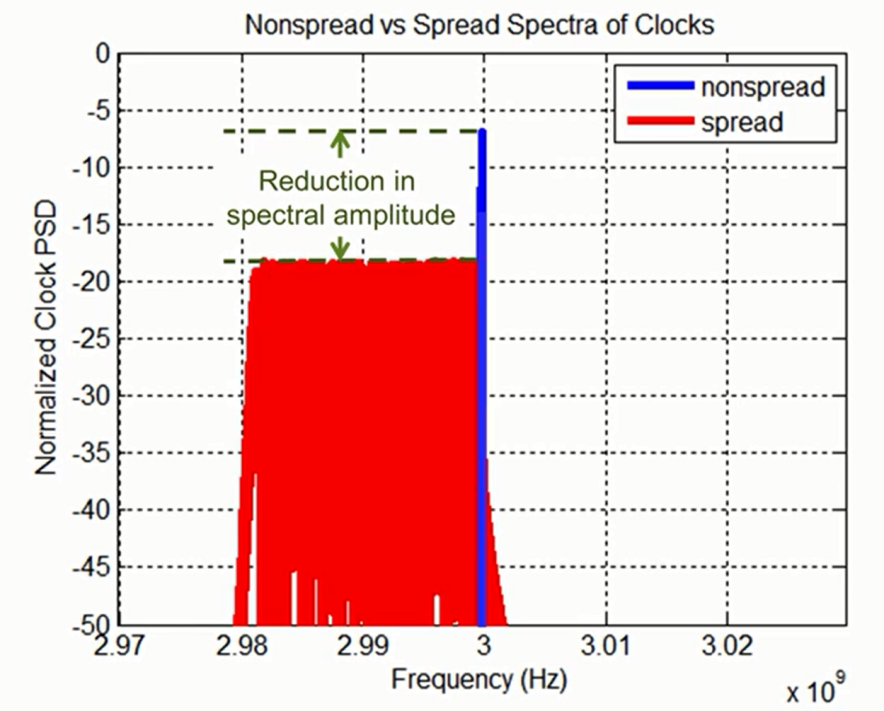 PCIe-SSC-nonspread-spread-clocks