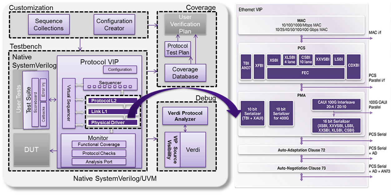 Synopsys VC VIP for Ethernet