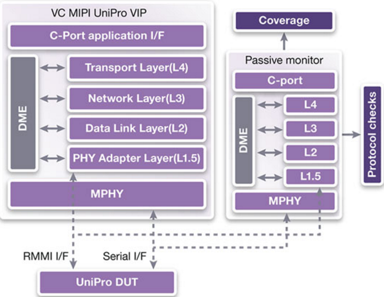 UniPro Stack Based VIP