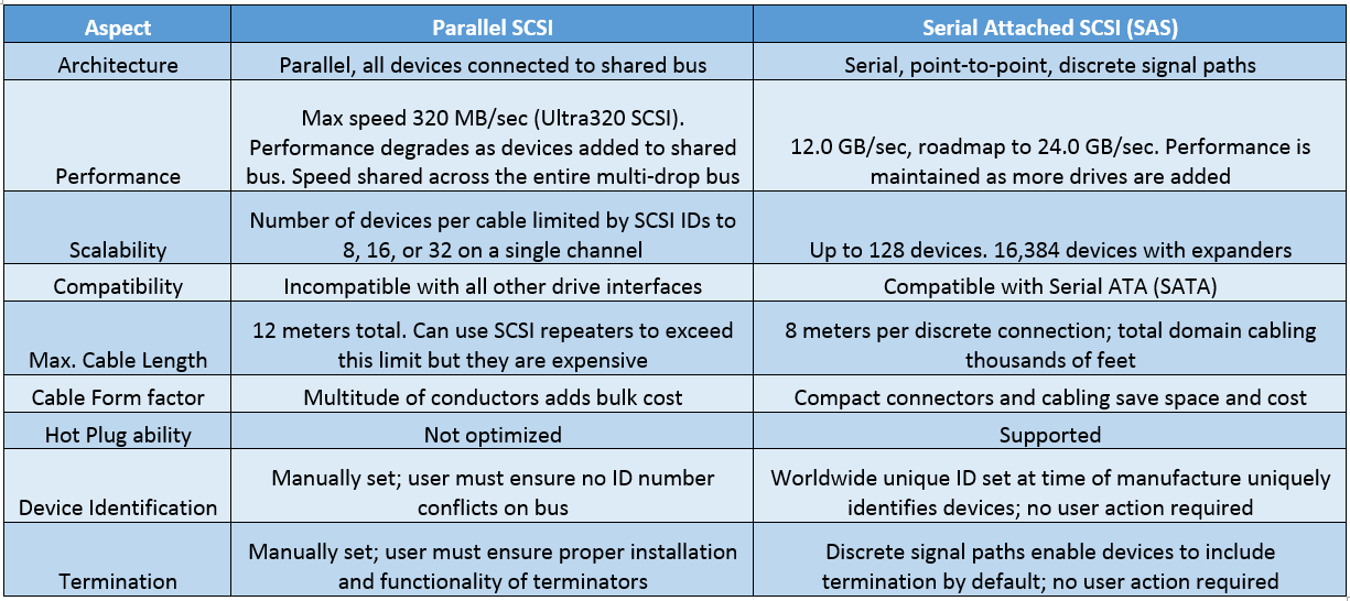 scsi parallel to serial comparision table