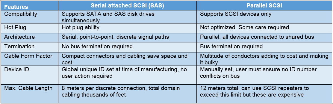 SAS vs SCSI table
