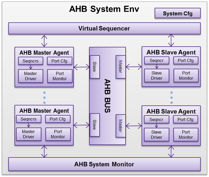 Synopsys AMBA 5 AHB5 Verification IP: What's It All About