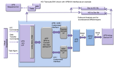 UFS Host Test Suite Block Diagram