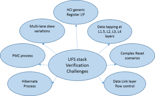 UFS Stack Verification Challenges