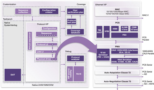 VC-verification-ip-ethernet-diagram-550