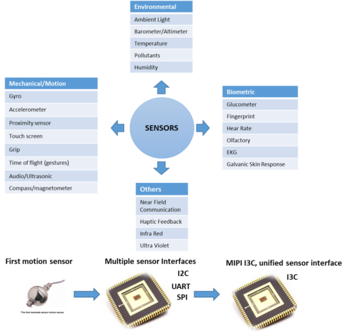 MIPI I3C: A unified sensor interface – VIP Central
