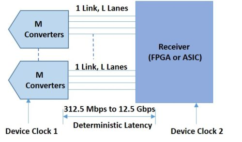 Multiple serial lanes and converters up to 12.5G