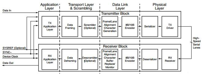 JESD204B Protocol Stack