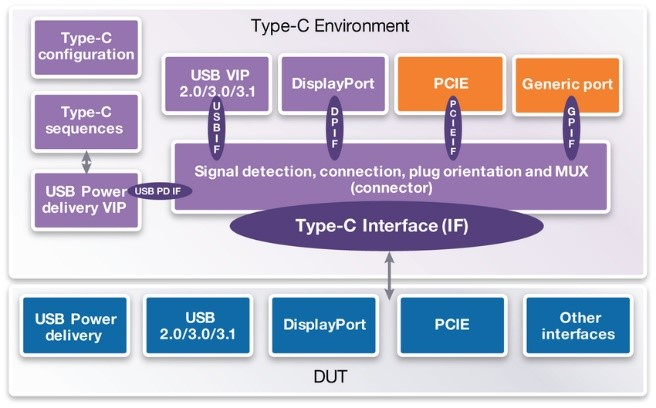 Synopsys USB Type-C Subsystem Verification Solution