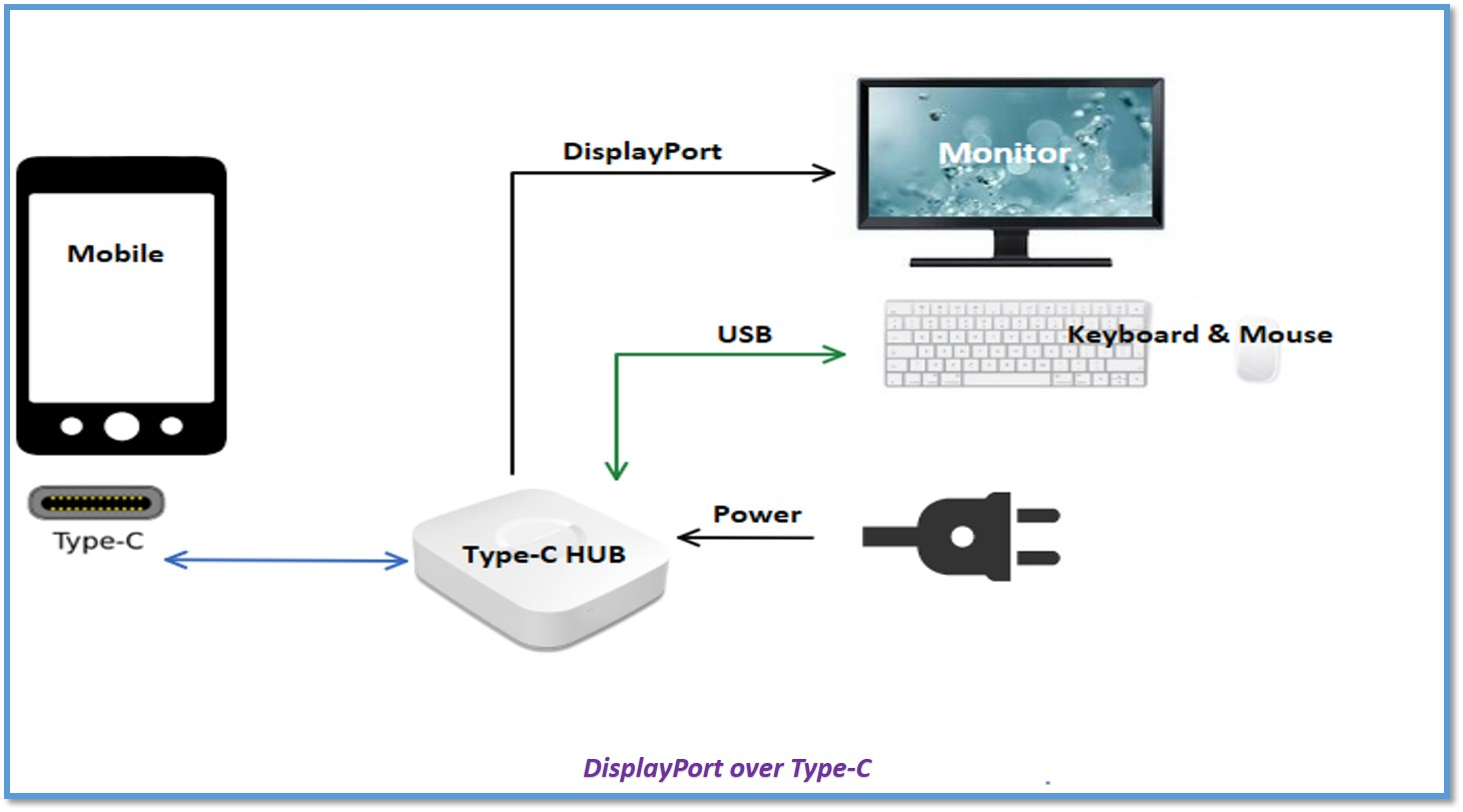 Connecting Displayport To Multiple Devices Vip Central Usb Mouse Wiring Diagram Power
