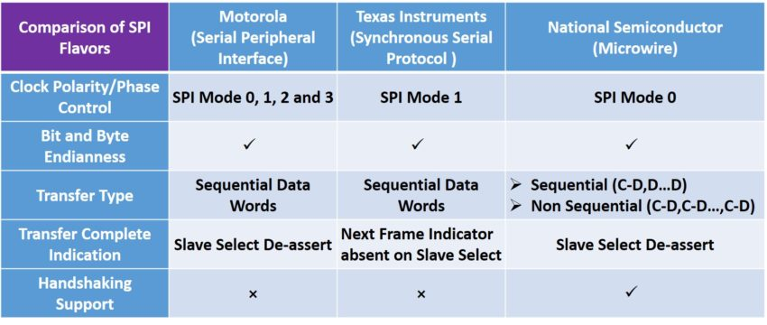 Flavors of SPI: Emerging Protocol in Automotive – VIP Central