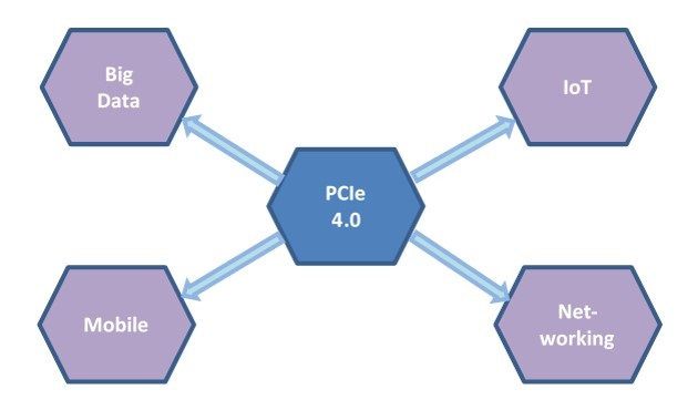 pcie-emerging-applications