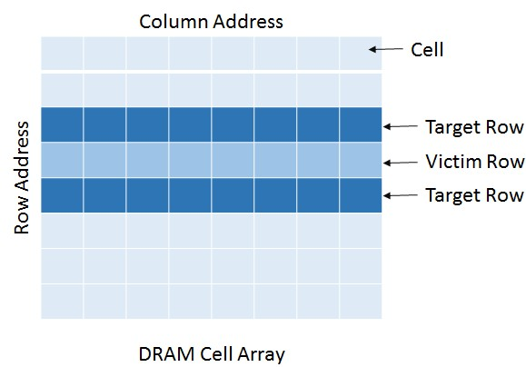 lpddr4-dram-cell-array