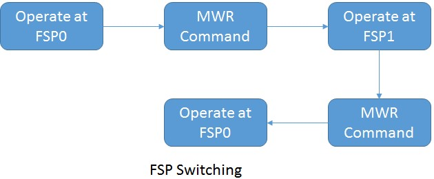 lpddr4-fsp-switching
