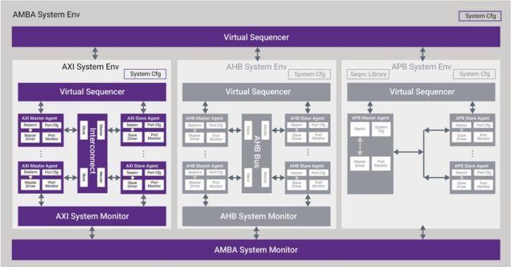 Ahb System Verilog Code