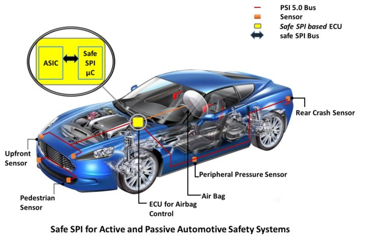 Backbone of Automotive Safety Systems | Synopsys