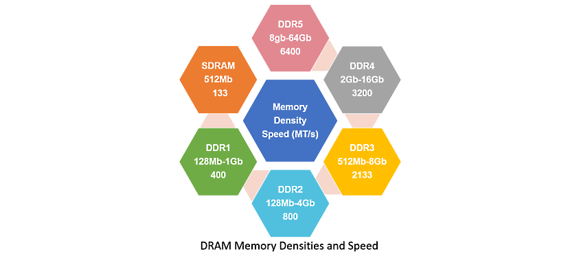DDR5/4/3/2: How Memory Density and Speed Increased with each Generation of DDR