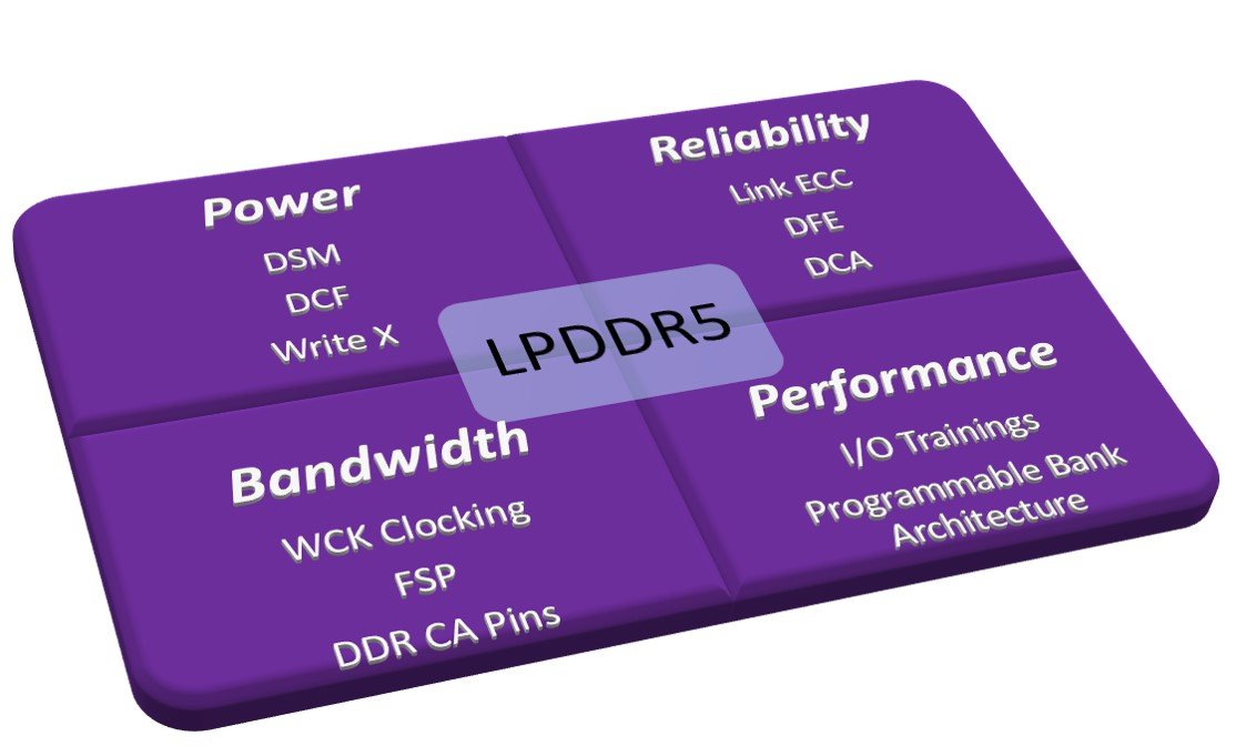 LPDDR5: Meeting Power, Performance, Bandwidth, and Reliability Requirements of AI, IoT and Automotive