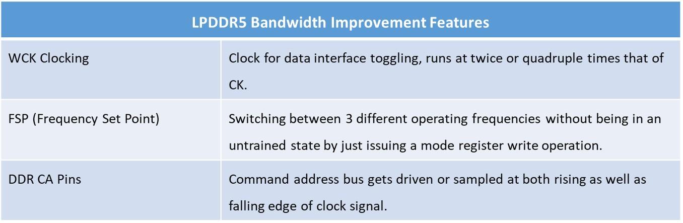 LPDDR5: Meeting Power, Performance, Bandwidth, and