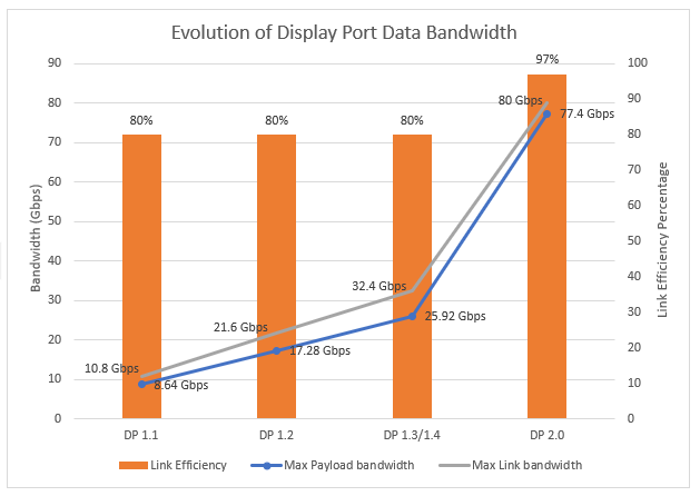 What's New in DisplayPort 2.0 – 20Gbps, 16K and much more…