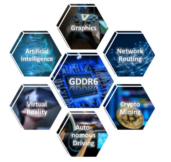 GDDR6 Beyond Graphics : Memory for AI,VR, and Autonomous Driving