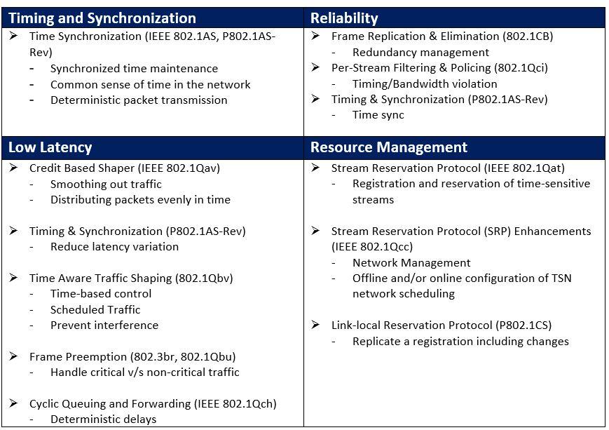 Ethernet Time-Sensitive Network (TSN): A Boon for Automotive