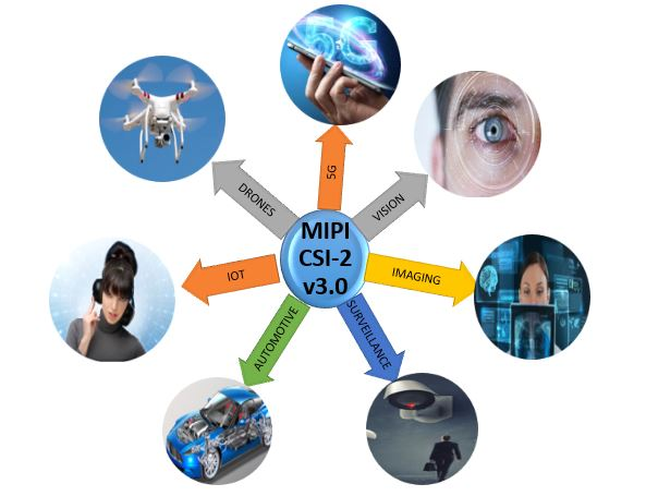 MIPI CSI-2 v3.0 is here! – The industry's First Comprehensive Solution for 5G, Imaging, Surveillance and Automotive
