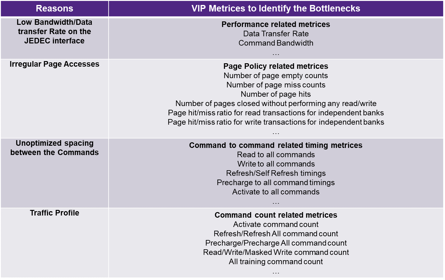 Detect & Avoid Memory Bottlenecks with Memory VIP