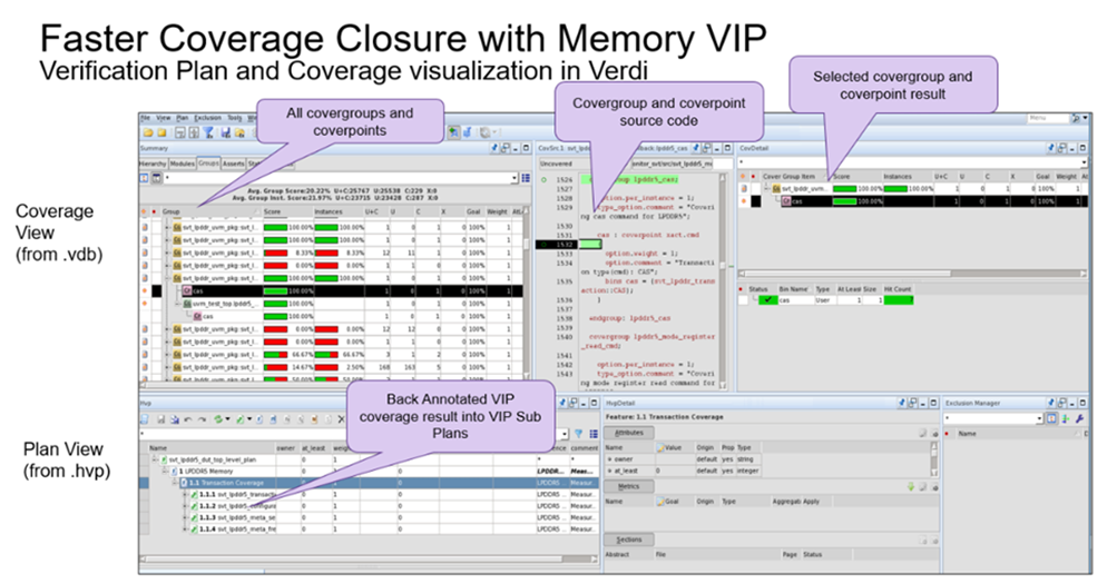 Coverage Models – Filling in the Holes for Memory VIP