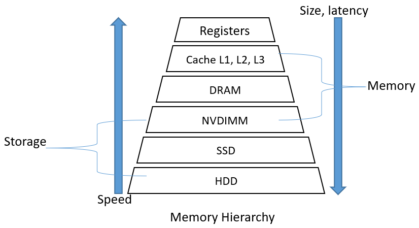 NVDIMMs – A Perfect Blend of Memory and Storage