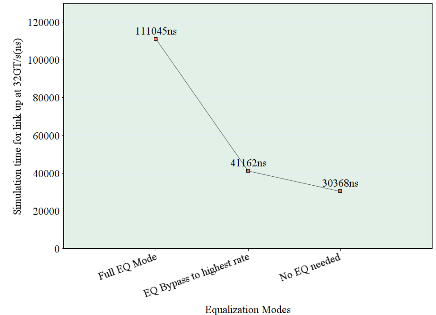 PCIe 5.0 Equalization Modes: Reducing Link Bring-Up Time