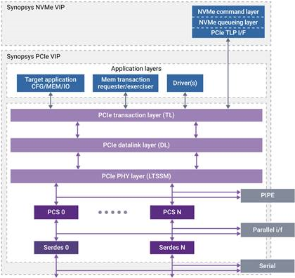 Managing NVMe Verification Complexity