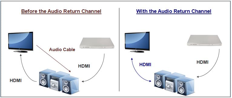 Simplify Entertainment with HDMI 2.1 eARC