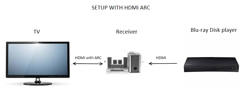 The Power Of HDMI ARC