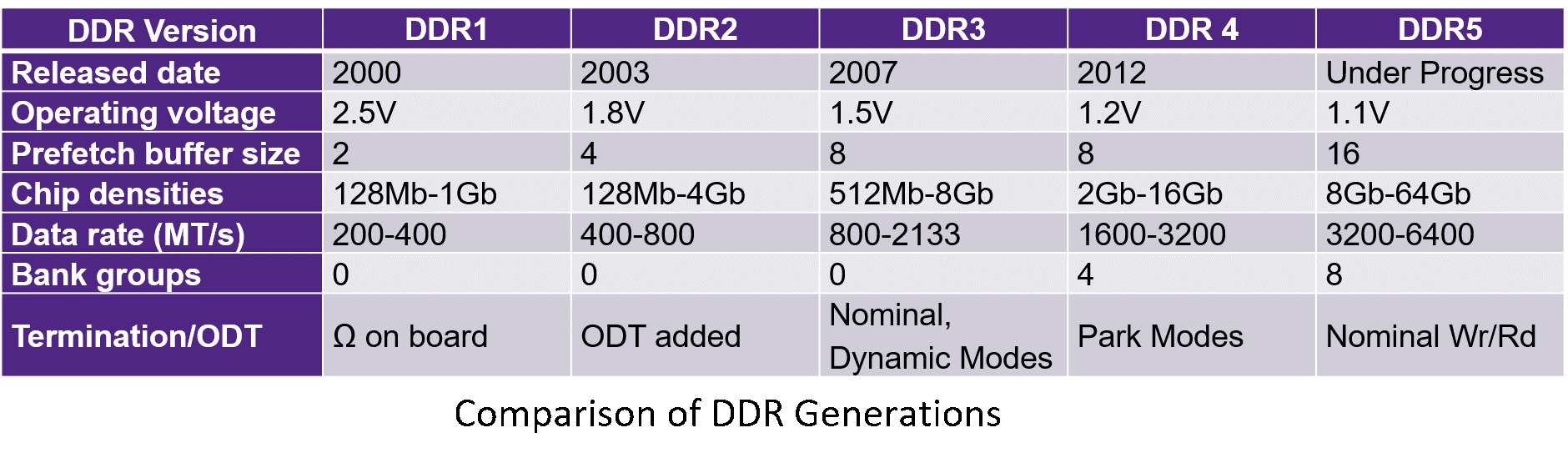 DDR5 – Off and Running