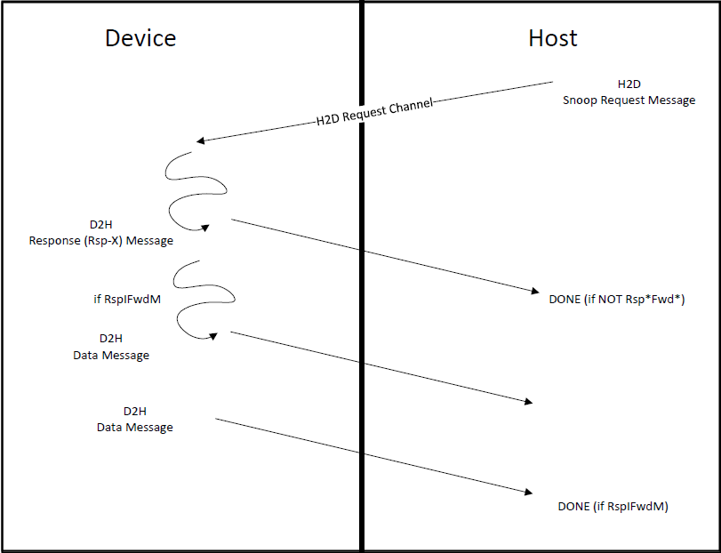 An Introduction to the CXL Device Types