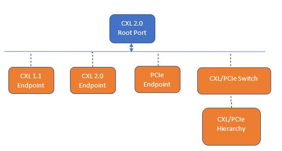 The Fascinating Path of CXL 2.0 Device Discovery