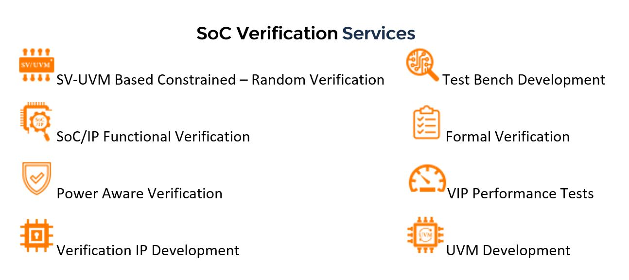 Accelerate SoC Verification, Experts available